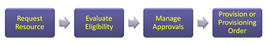 PVR process